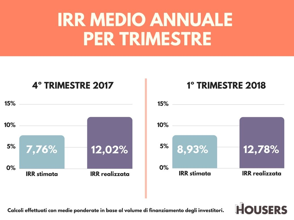 Housers rendimenti 2018