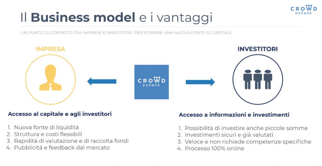 Crowdestate è una delle principali piattaforme di crowdfunding immobiliare d'Europa.