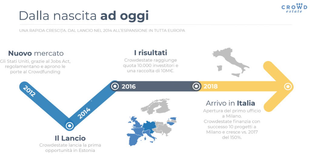Crowdestate operativa anche in Italia
