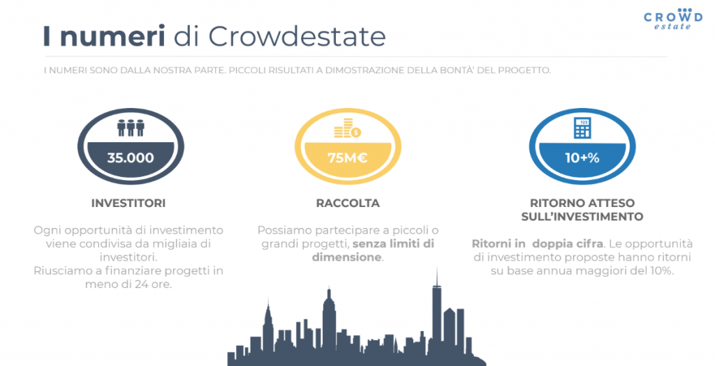 Crowdestate lending crowdfunding